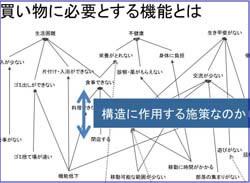 課題構造を図示するロジックモデルの例 (部分)